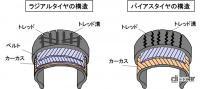 タイヤの素材とは?天然ゴムと合成ゴムを混ぜて補強剤などを調合【バイク用語辞典:材料編】 - glossary_Material _09