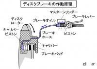 ブレーキパッドの素材とは?金属粉や繊維材を樹脂で固めた樹脂系と焼結メタル系の2種【バイク用語辞典:材料編 - ディスクブレーキの作動原理