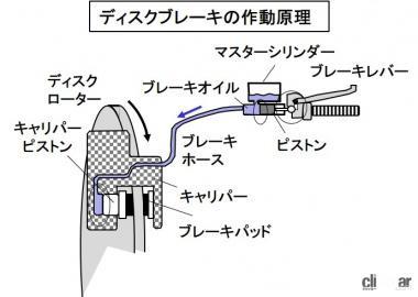 ディスクブレーキの作動原理