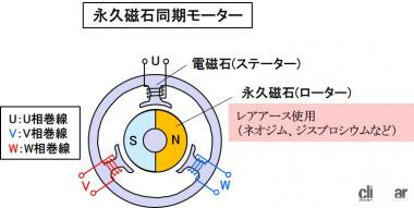 永久磁石同期モーターの構造