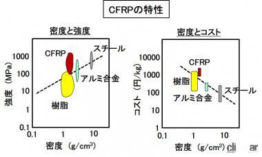 CFRPの特性