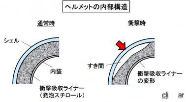 ヘルメットの構造