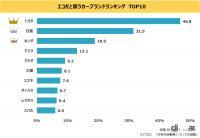 エコなイメージのカーブランド1位はトヨタ! 次世代自動車に新規参入して欲しい企業はアップルが最多 - eco_carbrand_survey_02