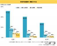 エコなイメージのカーブランド1位はトヨタ! 次世代自動車に新規参入して欲しい企業はアップルが最多 - eco_carbrand_survey_05