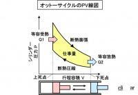 ダイハツ・フェローの「エボ仕様」フェローSS登場。時の記念日【今日は何の日?6月10日】 - オットーが発明したオットーサイクルのPV線図