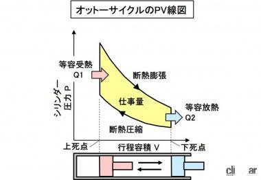 オットーが発明したオットーサイクルのPV線図