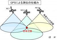 GPSの測位とは?三角測量の原理で位置情報を特定する仕組み【バイク用語辞典:便利な装備編】 - glossary_Equipment _01