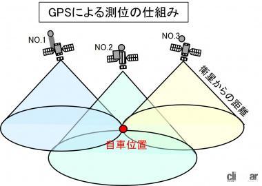 GPSによる測位の仕組み