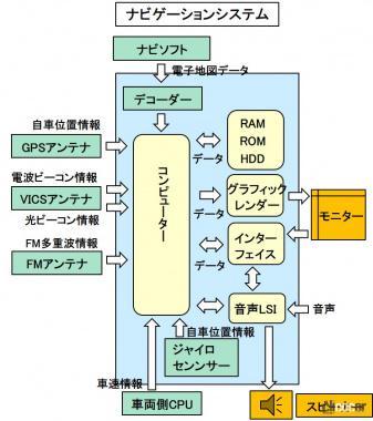 ナビゲーションシステム