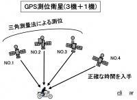 GPSの測位とは?三角測量の原理で位置情報を特定する仕組み【バイク用語辞典:便利な装備編】 - glossary_Equipment _03