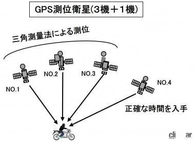GPS測位のための衛星