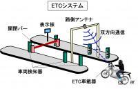 バイク用ETCとは?通信を使った高速料金の自動支払いシステム【バイク用語辞典:便利な装備編】 - glossary_Equipment _04