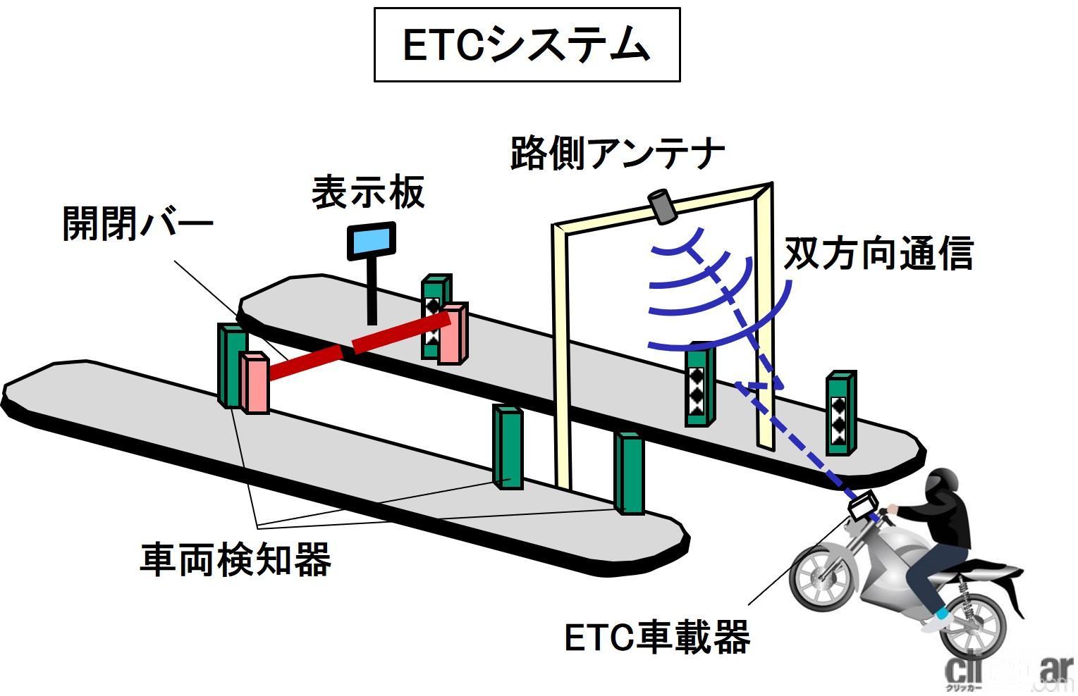 バイク用ETCとは?通信を使った高速料金の自動支払いシステム【バイク用語辞典:便利な装備編】
