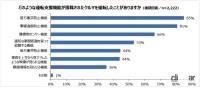 普及が進む運転支援システム搭載車! 6816人中33%が運転の経験あり、「駐車時」の作動が最多 - asv_survey_park24_03
