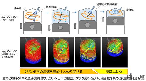 Diagonal Vortex Combustion