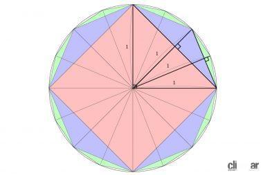 多角形と円周率の概念