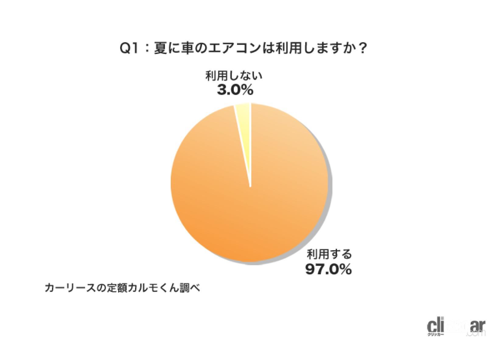 「夏のエアコン設定温度は「25℃」が20%超で最多! エアコン以外の暑さ対策は「日よけ」が46.9%」の7枚目の画像