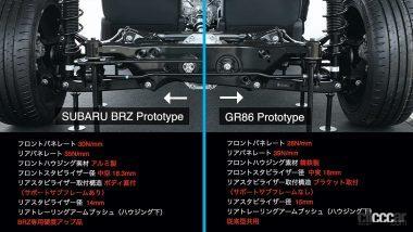 GR86とBRZの違い