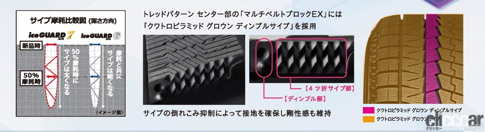 「横浜ゴムのスタッドレスタイヤ「アイスガード7 iG7」を試してみたら、どんなクルマでも相性ピッタリだった!」の6枚目の画像
