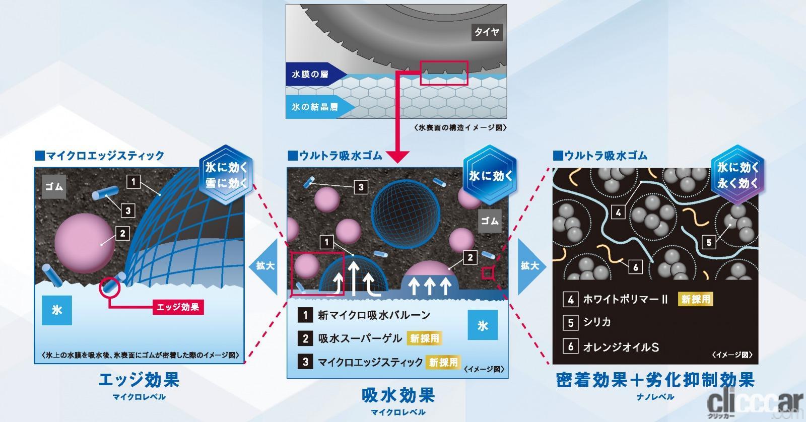 「横浜ゴムのスタッドレスタイヤ「アイスガード7 iG7」を試してみたら、どんなクルマでも相性ピッタリだった!」の7枚目の画像