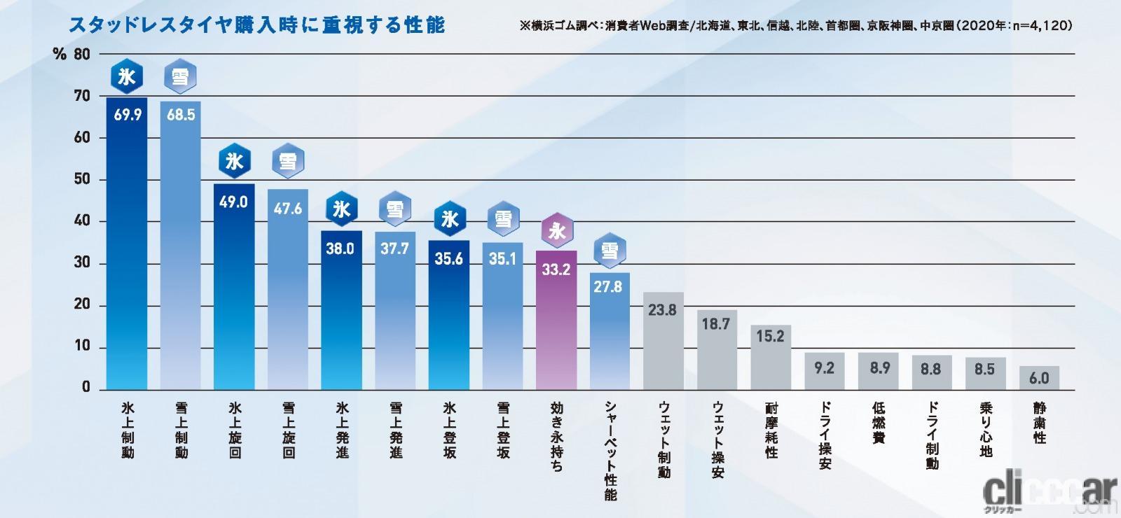 「横浜ゴムのスタッドレスタイヤ「アイスガード7 iG7」を試してみたら、どんなクルマでも相性ピッタリだった!」の3枚目の画像