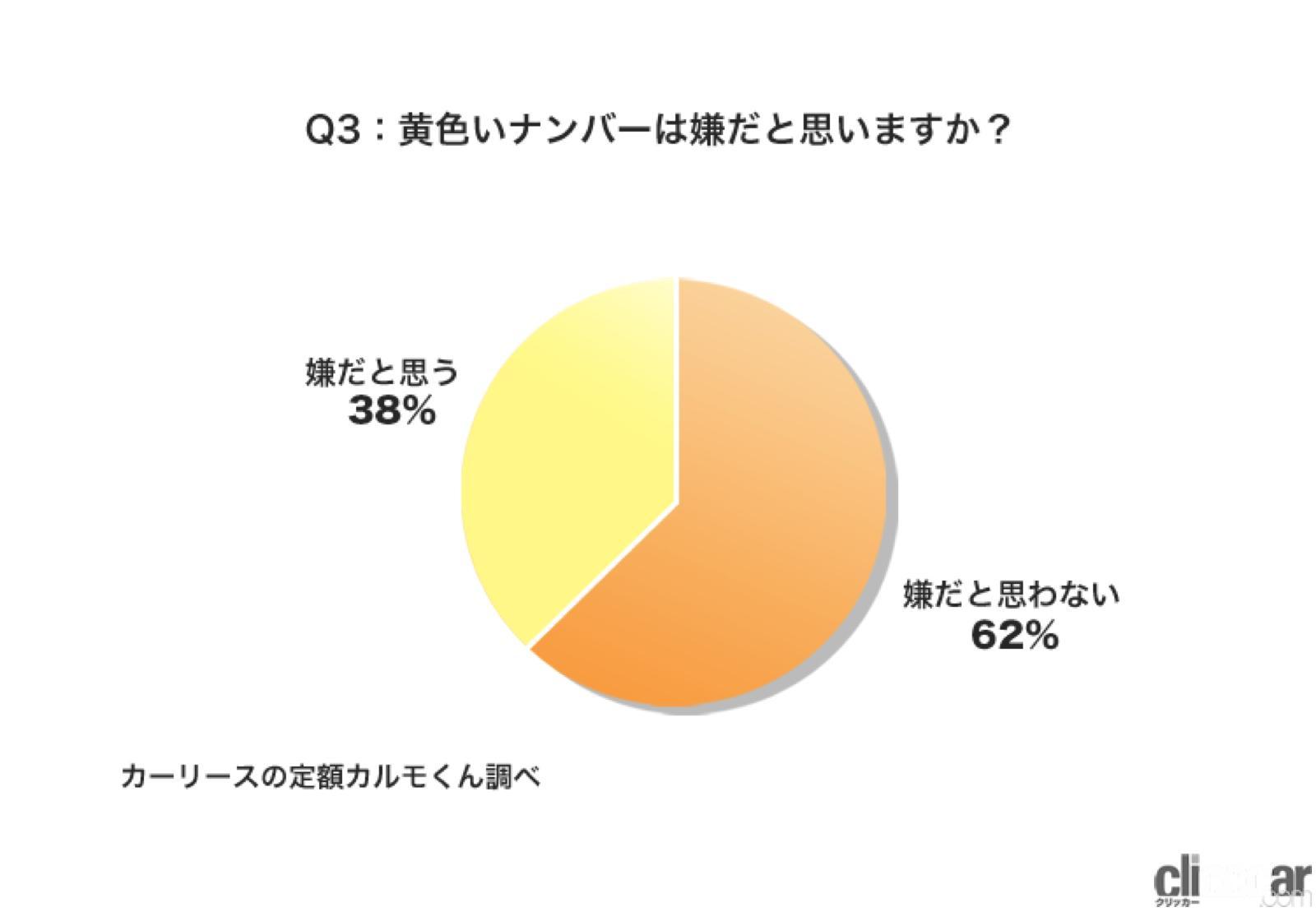 「軽自動車の黄色ナンバーが嫌な人が38%!9月に終了する白い東京オリパラ特別ナンバーの後継はある? 」の5枚目の画像