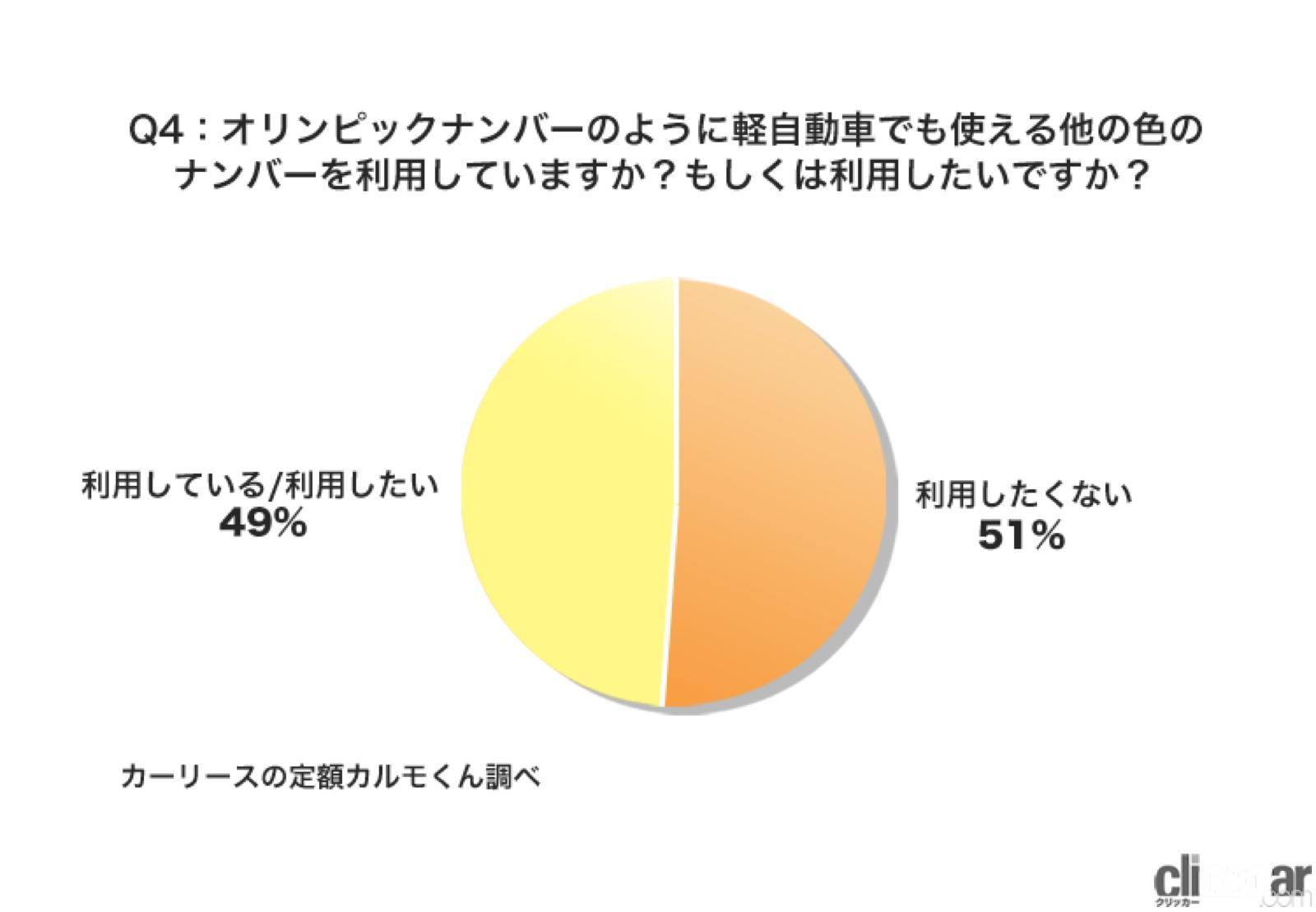 「軽自動車の黄色ナンバーが嫌な人が38%!9月に終了する白い東京オリパラ特別ナンバーの後継はある? 」の6枚目の画像
