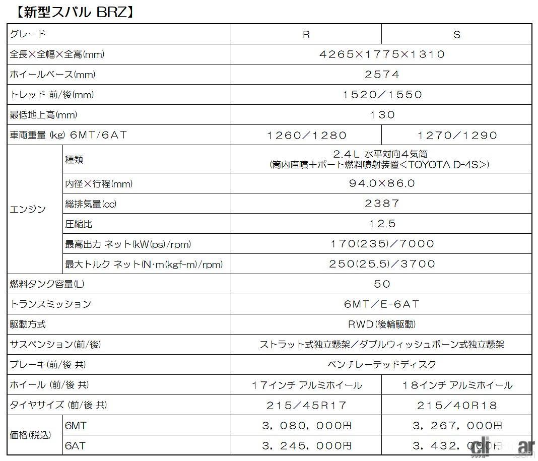 「ゴン攻めできる新型スバル「BRZ」が7月29日に正式発表!注目の価格は308万~343万2000円!」の8枚目の画像