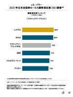 「J.D.パワー 2021年日本自動車セールス顧客満足度調査」によるラグジュアリーブランドの1位は「レクサス」 - jd_power_20210819_1