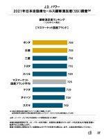 「J.D.パワー 2021年日本自動車セールス顧客満足度調査」によるラグジュアリーブランドの1位は「レクサス」 - jd_power_20210819_2