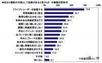 ドライブレコーダー選びで重視するのは「価格」が最多!クルマに付けているモデルの平均額は約2.3万円 - driverecorder_survey_03