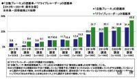 ドライブレコーダー選びで重視するのは「価格」が最多!クルマに付けているモデルの平均額は約2.3万円 - driverecorder_survey_04