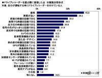 ドライブレコーダー選びで重視するのは「価格」が最多!クルマに付けているモデルの平均額は約2.3万円 - driverecorder_survey_05