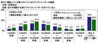 ドライブレコーダー選びで重視するのは「価格」が最多!クルマに付けているモデルの平均額は約2.3万円 - driverecorder_survey_06