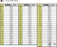 LI load index