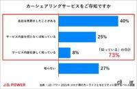 コロナ禍のカーシェアリング、73%が知っているけど利用検討は6%、使う人の約80%が6時間未満の利用 - carsharing_survey_001