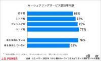 コロナ禍のカーシェアリング、73%が知っているけど利用検討は6%、使う人の約80%が6時間未満の利用 - carsharing_survey_002