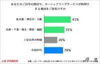 コロナ禍のカーシェアリング、73%が知っているけど利用検討は6%、使う人の約80%が6時間未満の利用 - carsharing_survey_004