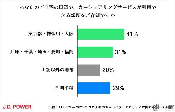 「コロナ禍のカーシェアリング、73%が知っているけど利用検討は6%、使う人の約80%が6時間未満の利用」の7枚目の画像