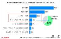 コロナ禍のカーシェアリング、73%が知っているけど利用検討は6%、使う人の約80%が6時間未満の利用 - carsharing_survey_005