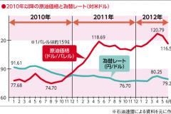 2010年1月からの原油価格チャート