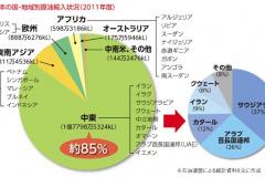日本の主な原油輸入相手国(2011年度)
