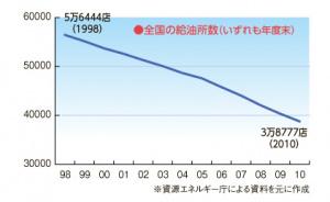 2010年末までのガソリンスタンド数推移